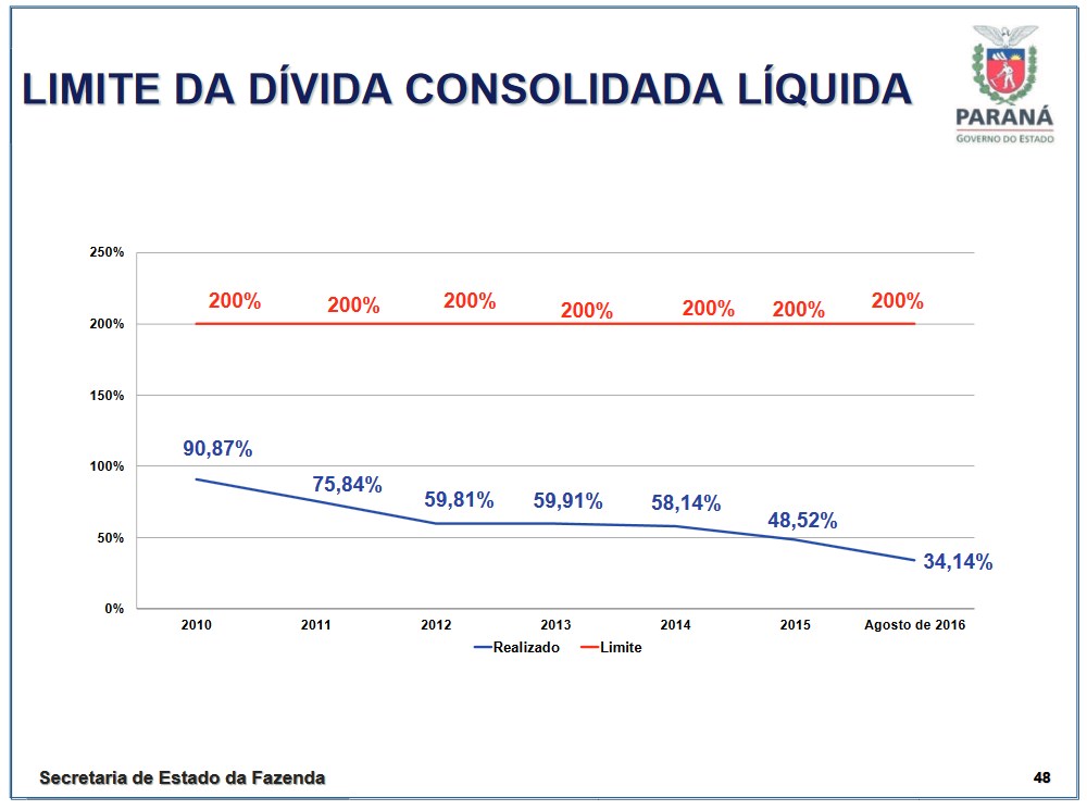 Imagens do Portal da Transparencia do Parana, assunto Despesas, menu da Divida Pública, submenu Divida Pública Consolidada.