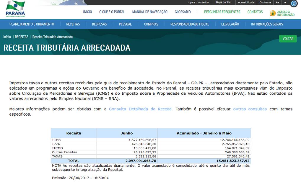 Imagens do Portal da Transparência do Paraná, assunto Receitas, tema Receita Tributária Arrecadada